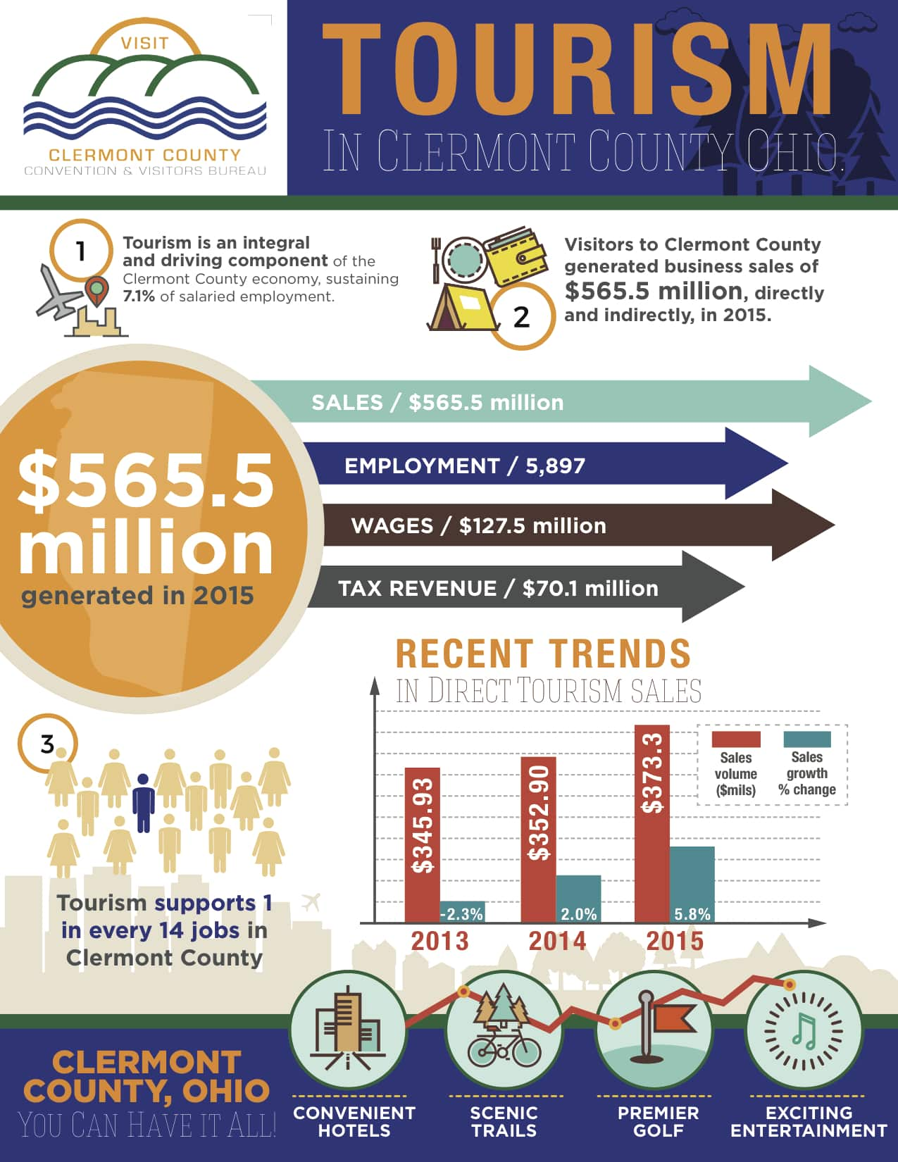 clermont-county-tourism-infographic-web
